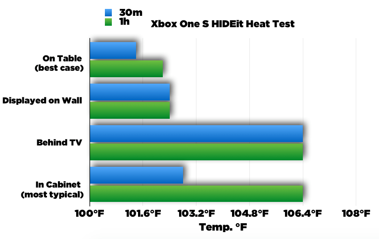 HIDEit Heat Test Xbox One S
