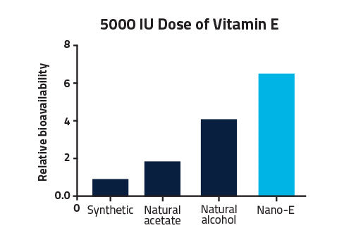 Graph showing the relative bioavailability of different sources of vitamin E.