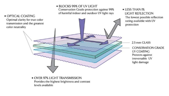 UV Blocking/Safety Glass | ClimaStand or ClimaCase
