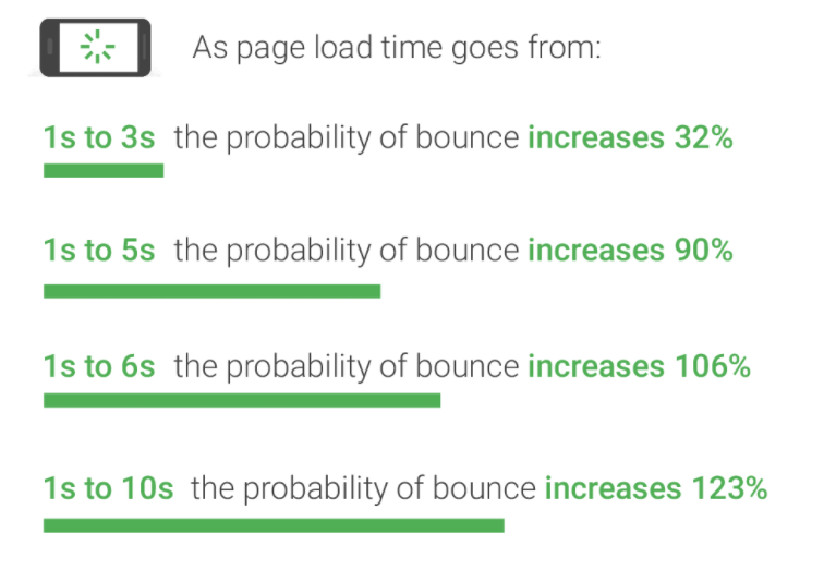 graph-showing-impact-of-page-load-speed-on-bounce-rate