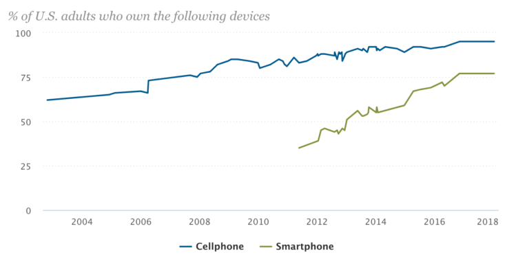 A graph showing smartphone ownership in the US growing by 42 percent in the previous six years