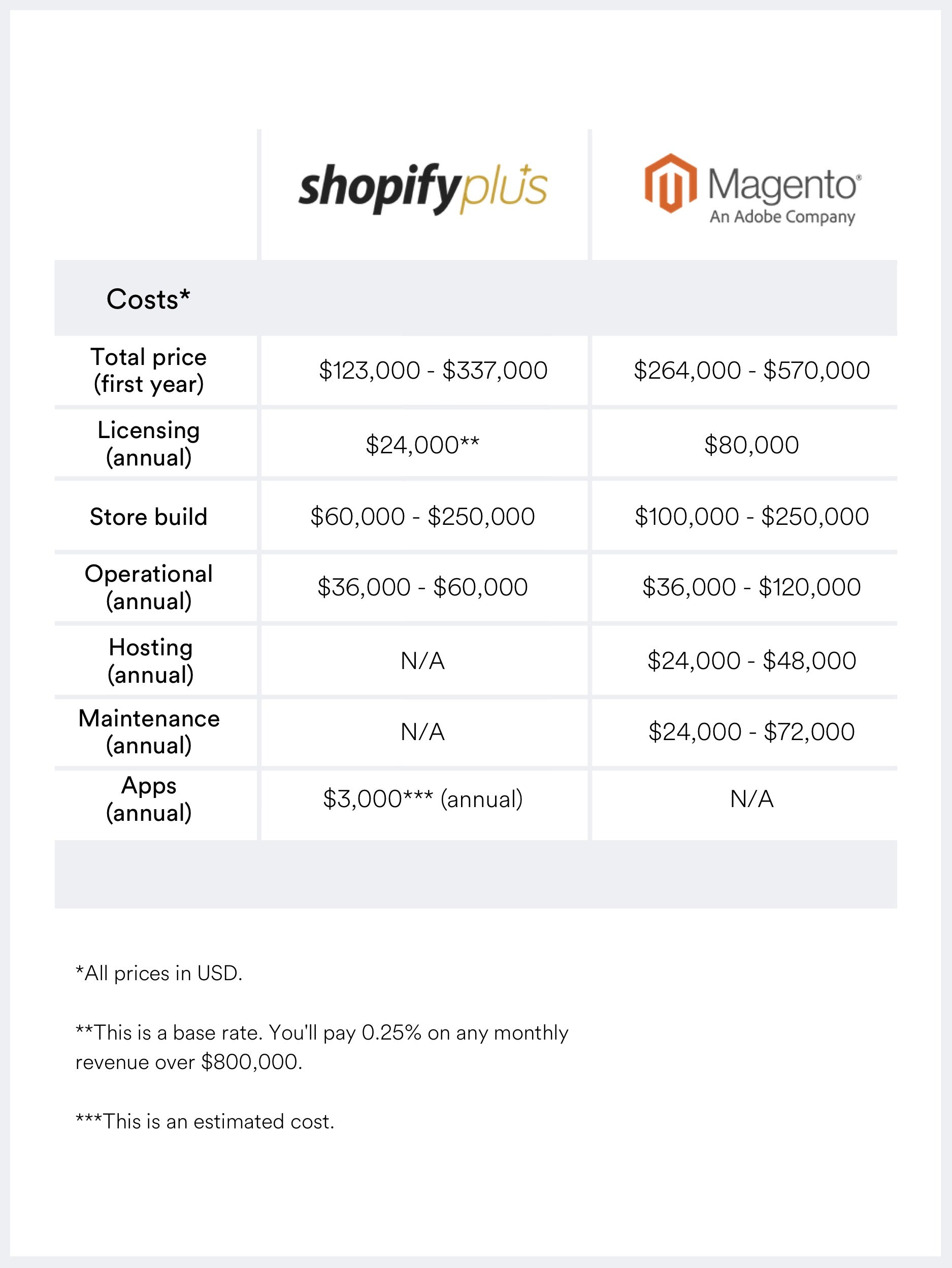 Shopify Plus versus Magento 2 Commerce pricing