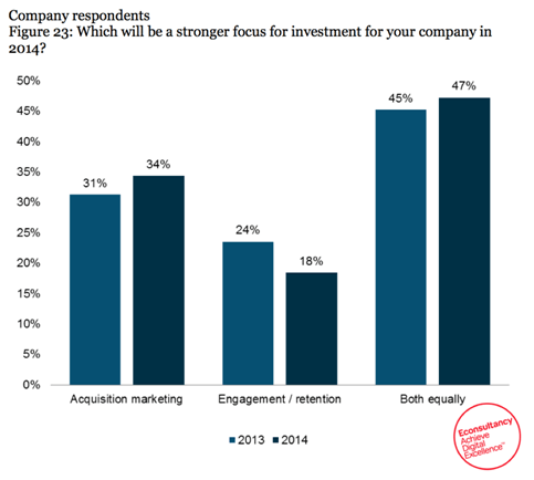 Acquisition vs. retention - econsultancy survey graph
