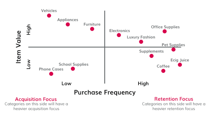 purchase frequency- item value matrix chart