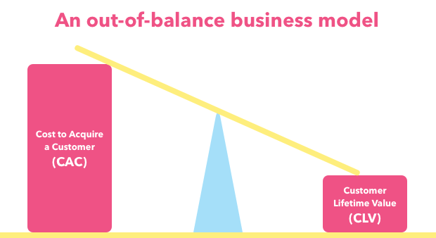 "an unbalanced scale with ""cost to acquire a customer"" on the upper end and ""customer lifetime value"" on the low end"