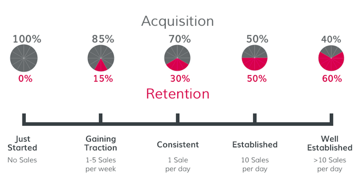 business growth timeline tracking acquisition and retention in pie charts