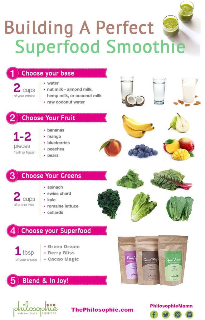 Easy Cheat Sheet for Philosophie Superfood Smoothies