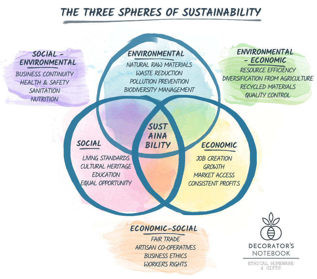 The Three Spheres of Sustainability - Decorator's Notebook