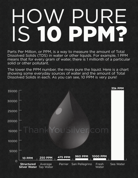10 Ppm Parts Per Million Visualized Thank You Silver