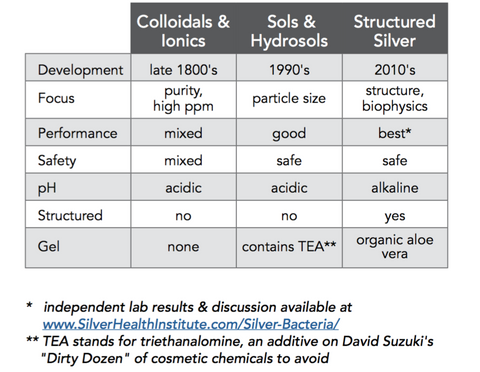 Structured silver vs colloidal silver, silver hydrosol, and ionic silver