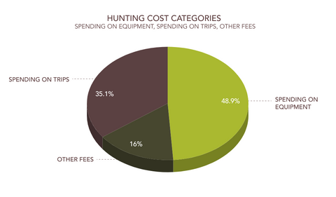 hunting cost categories