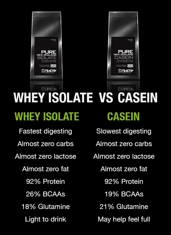 Whey Protein Isolate vs Casein Protein Powder Infographic Diagram