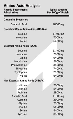 Pure NZ Primal Whey Protein Amino Acid Analysis