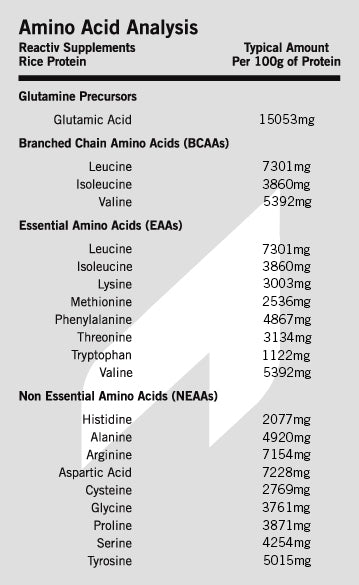 Pure Rice Protein Amino Acids Information