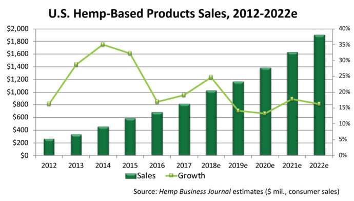 What does the 2018 US Farm Bill mean for hemp?