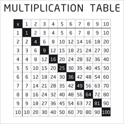 Metal overlay- Multiplication Table