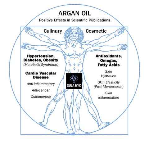 A few reasons why we love Argan Oil.