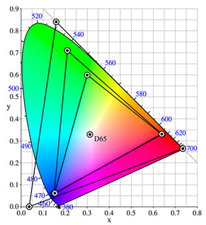 Colour Spaces graph for sRGB, Adobe RGB, and Prophoto