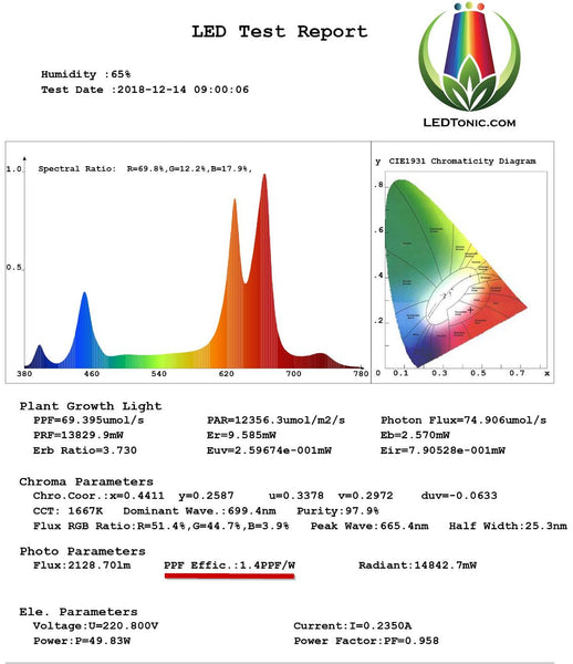 LEDTonic Z2 LED Grow Light Spectrum Report