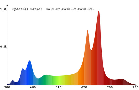 Light spectrum of LED grow light