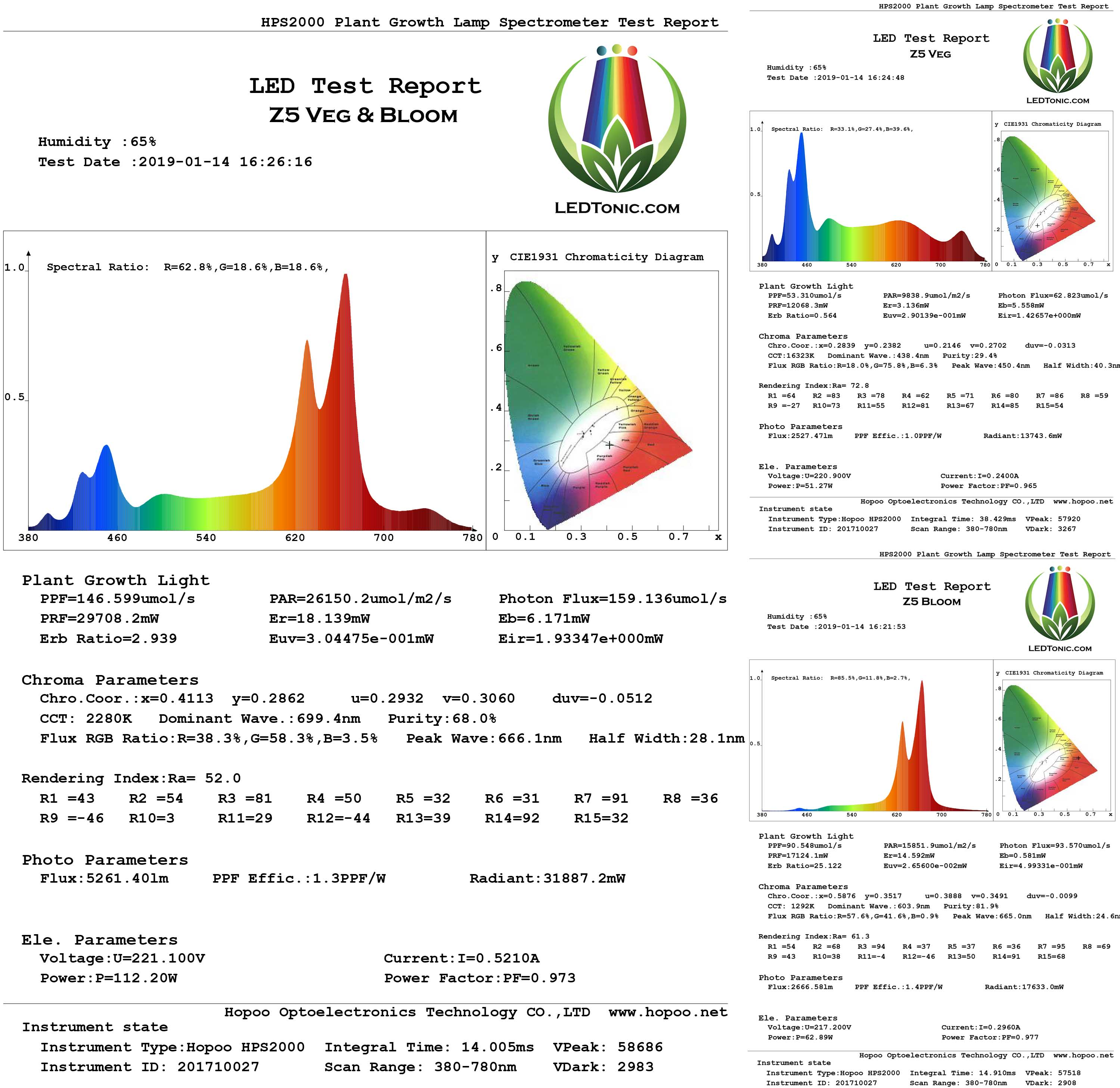 Indoor Grow Light LEDTonic Z5 Light Spectrum Graph