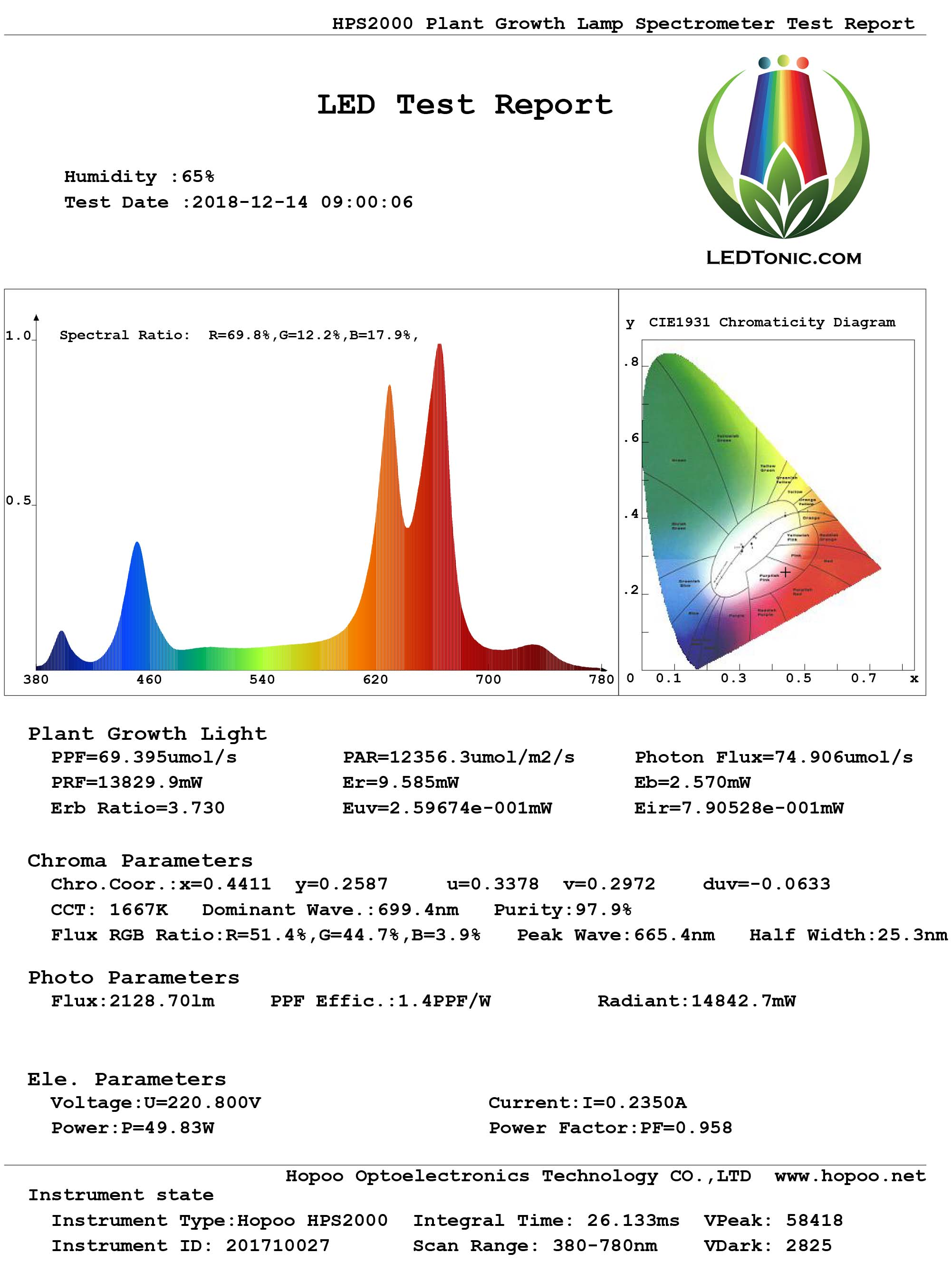 Indoor Grow Light LEDTonic Z2 Light Spectrum Graph