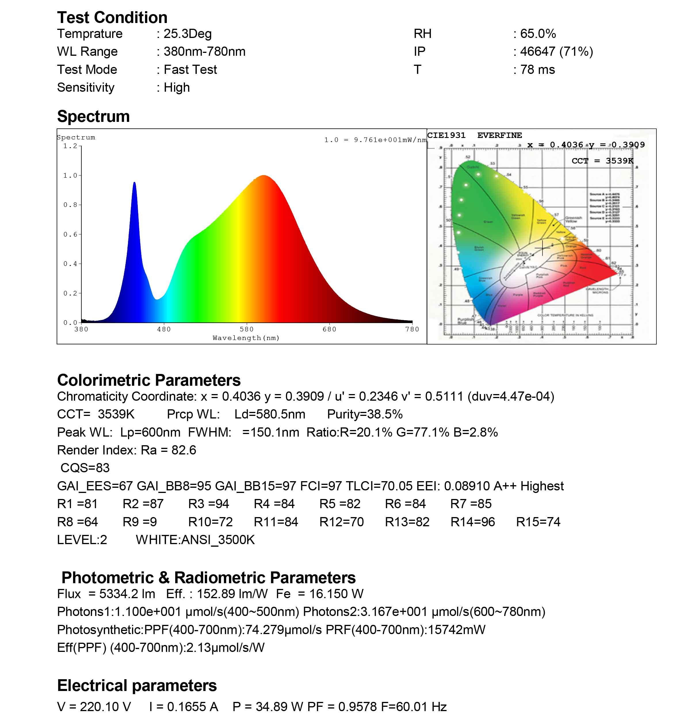 LEDTonic Q2 LED Grow Light Spectrum report