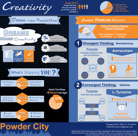 Supplements for Creativity