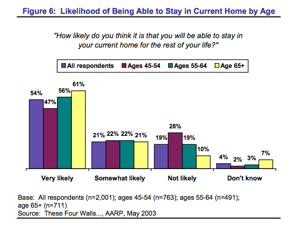 AARP survey of 45+ perception of aging in place successfully