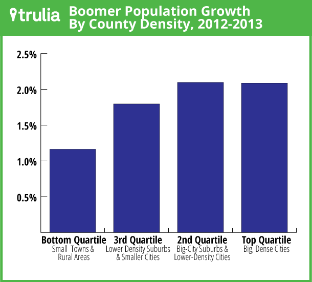 Trulia: Boomer Population Density Growth by County