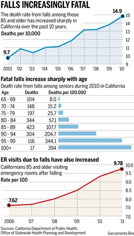 Fall Death Rate Infographic from Sacramento Bee