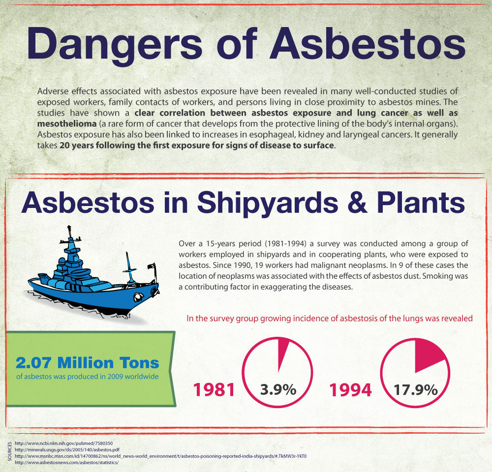 Dangers of asbestos and prevalence in shipyards