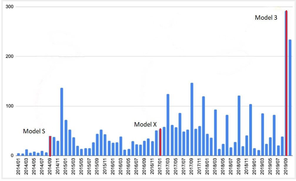 Sales volume of Tesla in Japan! Model 3 explosive power seen in the graph!