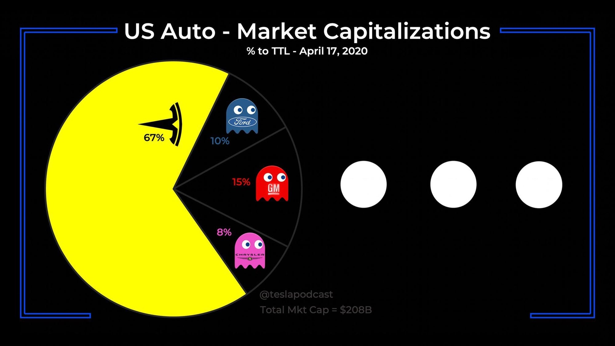 Tesla Became New Iconic Symbol Of US Auto Industry Representing 65%+ of US Automakers' Market Cap