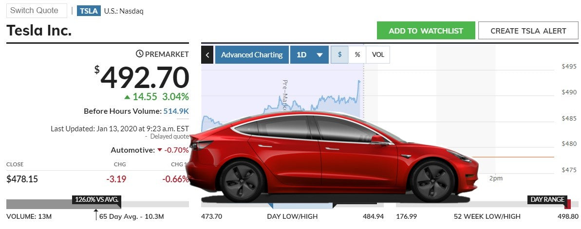 Oppenheimer raises target price for Tesla to $612