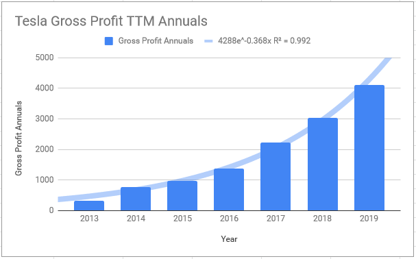Tesla's Financial Charts Show Numbers Close to Exponential