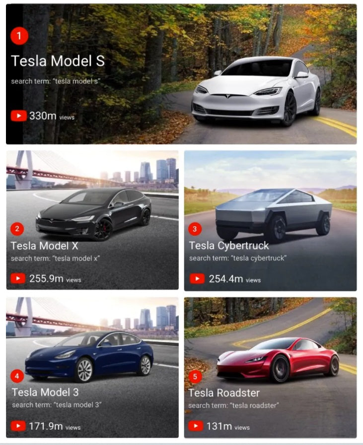 Tesla Model S 3 X Y Cybertruck & Roadster are Most Watched EVs Videos on YouTube