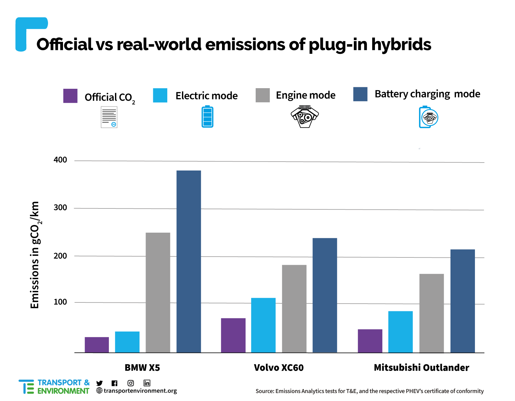 Tesla BEVs Have Zero Emissions While Plug-in Hybrids Can Emit up to 12X More CO2 than Advertised