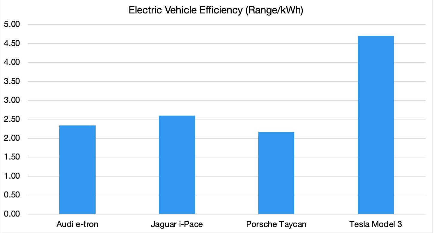 Tesla Model 3 Range/kWh Efficiency Beats All Competitors by 2X, Says Ark Invest