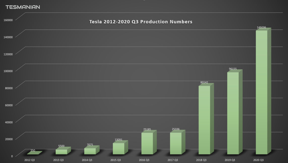 Tesla Exponential Growth Rate: From 100 Weekly Production in Q3 2012 to 11K+ Weekly Units in Q3 2020