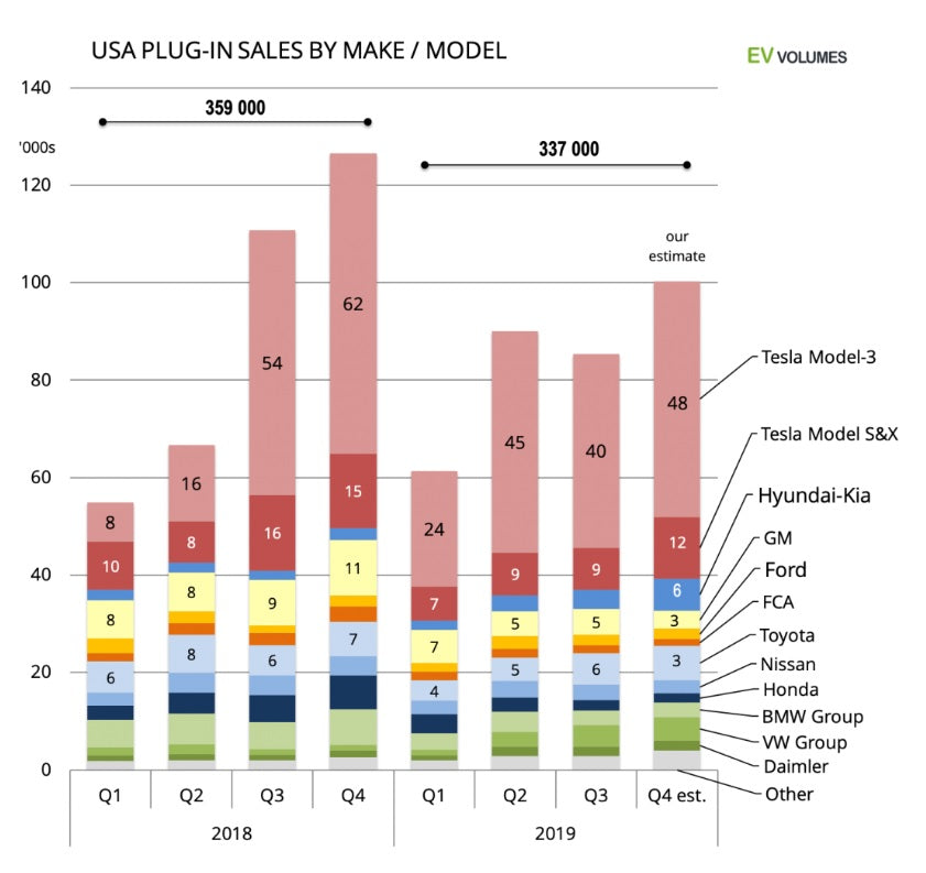 Tesla maintains dominant US electric vehicle sales in 2019