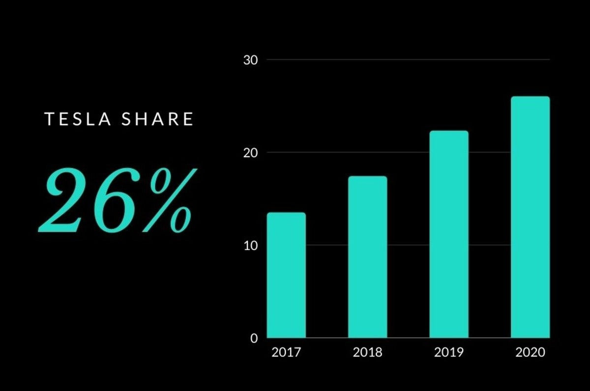 Tesla Is Growing its BEV Market Share Annually, Like Clockwork
