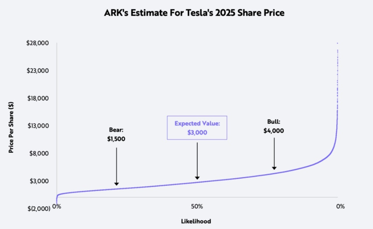 ARK Invest Doubles TSLA 2025 PT to $3K with $4K Bull Case as Confidence in Tesla's EVs & Autonomous Tech Swells