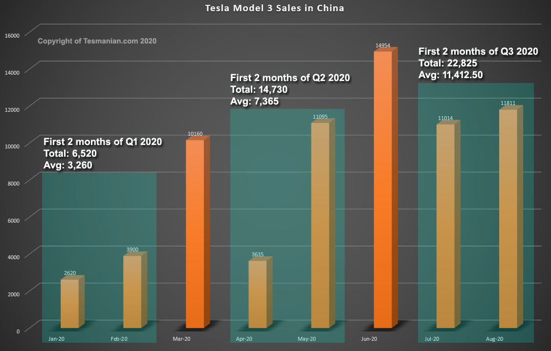 Tesla Giga Shanghai-Made Model 3: Record Q3 Deliveries Around the Corner