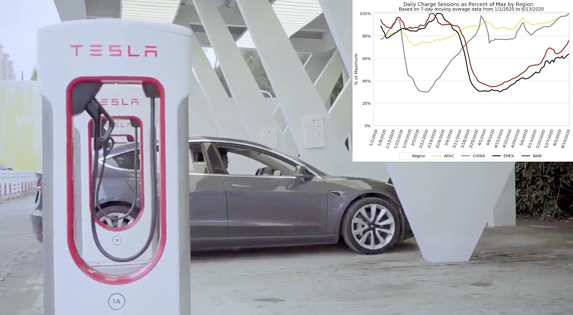 Tesla Supercharger Use Beats Pre-Pandemic Highs In China & Asia Pacific