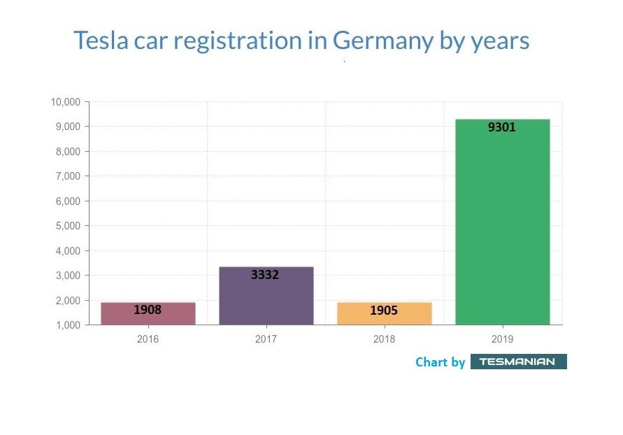 Tesla's influence on the German auto industry