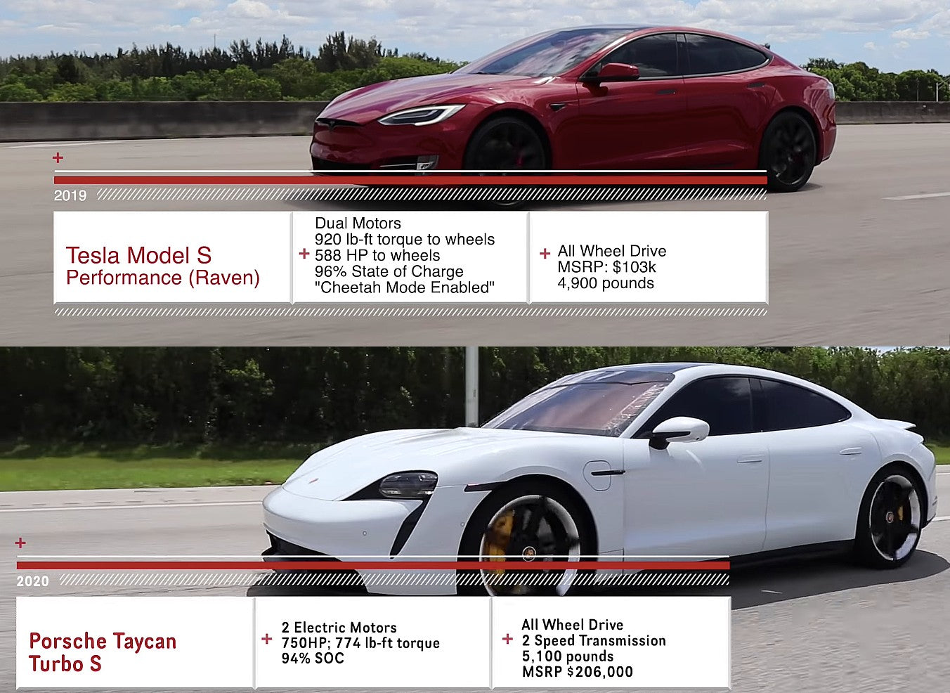 Tesla Model S Raven Finally Takes On Porsche Taycan Turbo S In A Fair