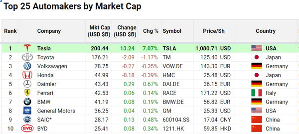 Tesla Stocks Tsla Jumped 7 To Reach All Time High With Market Cap Abo
