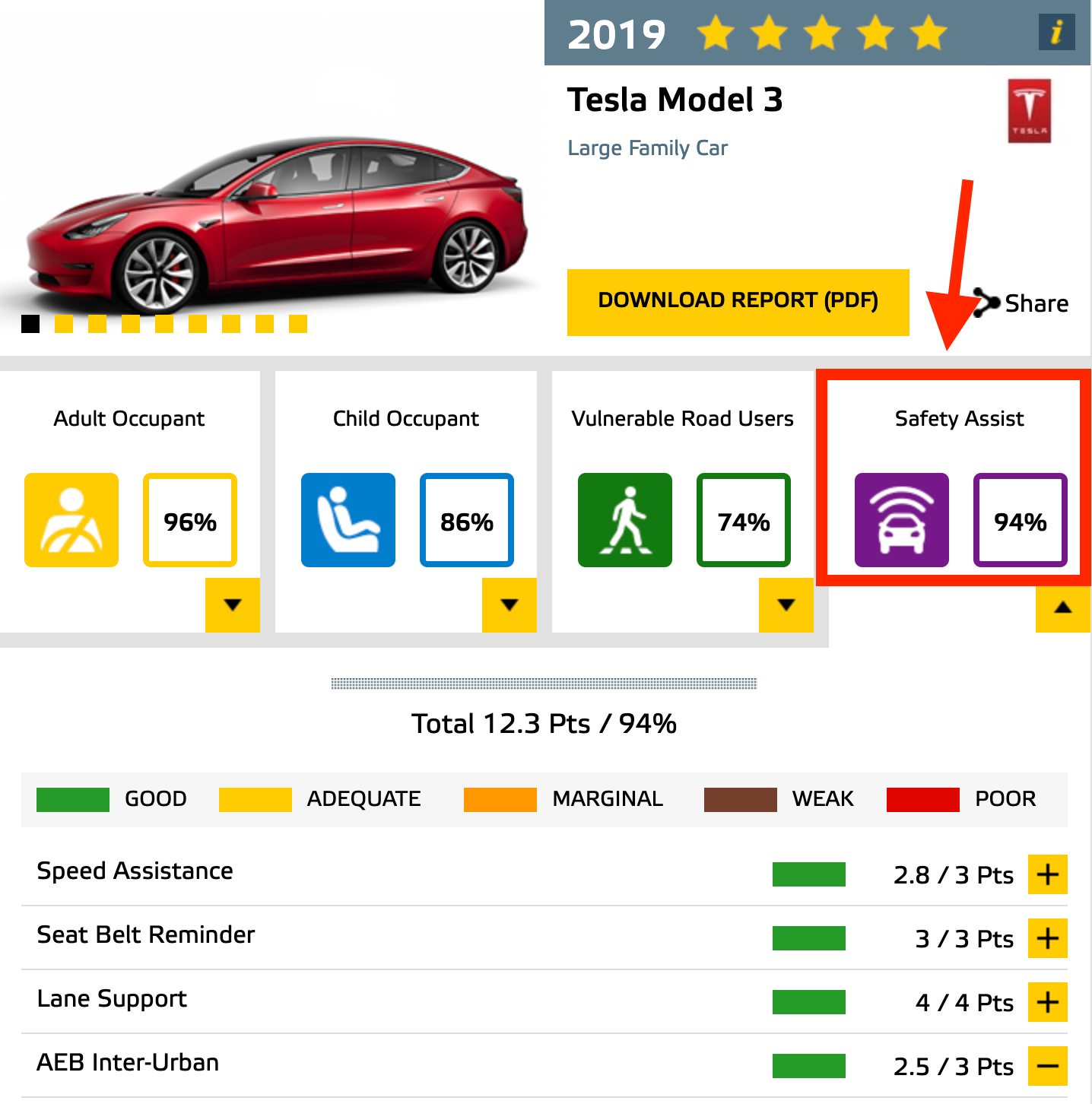 Tesla-Model-3-Euro-NCAP-Driver-Assist-Rating