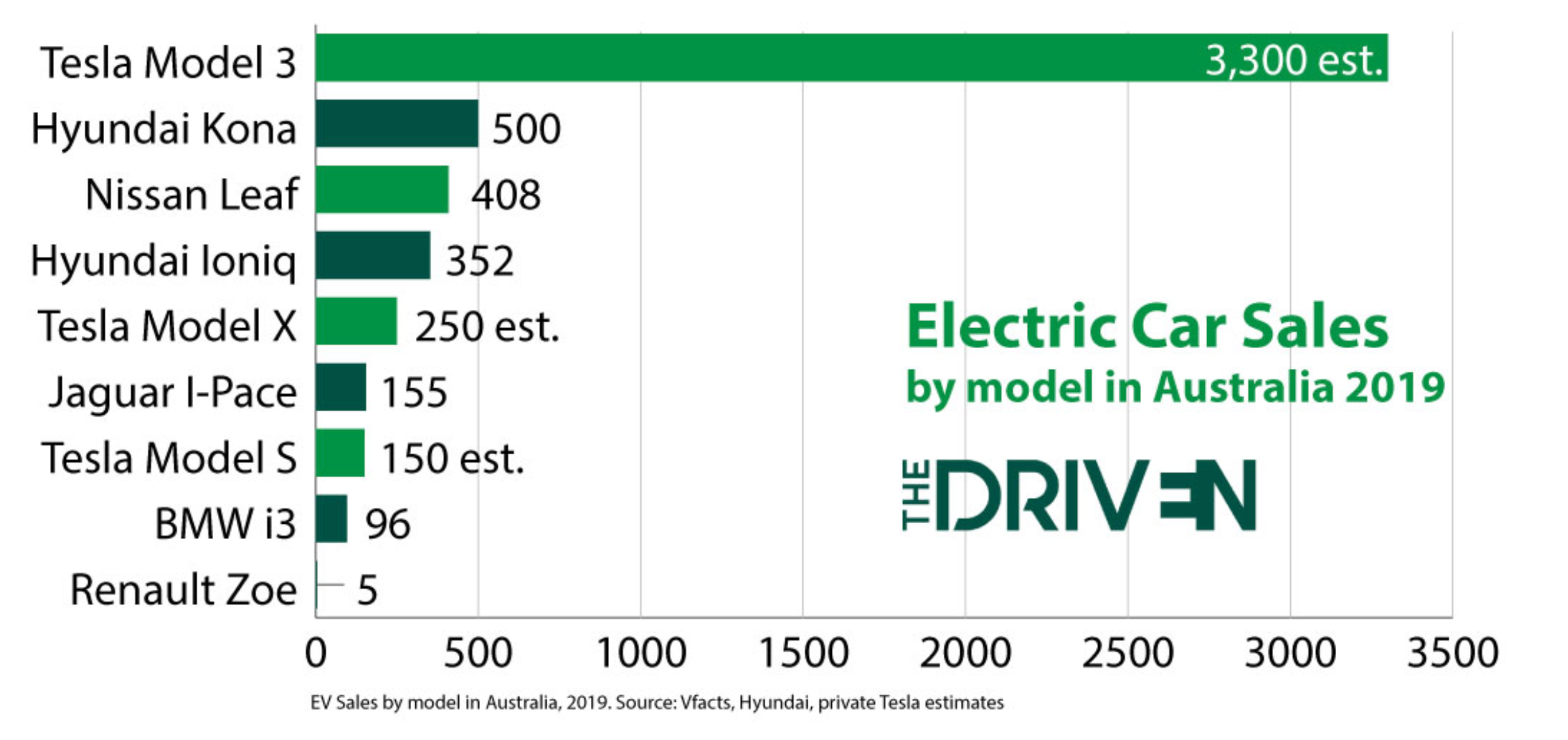 The-Driven-Tesla-Model-3-Sales-Australia